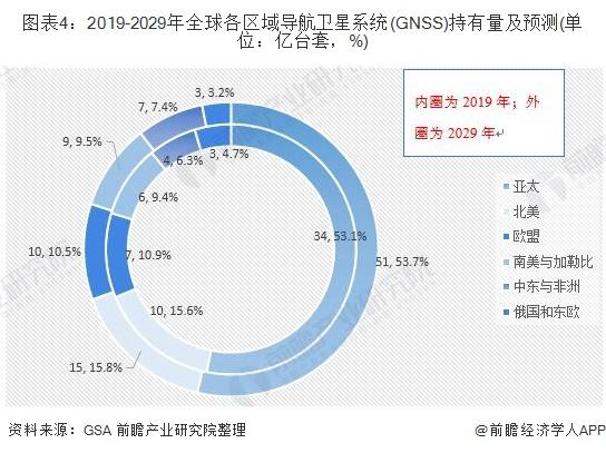 图表4:2019-2029年全球各区域导航卫星系统(GNSS)持有量及预测(单位:亿台套,%)