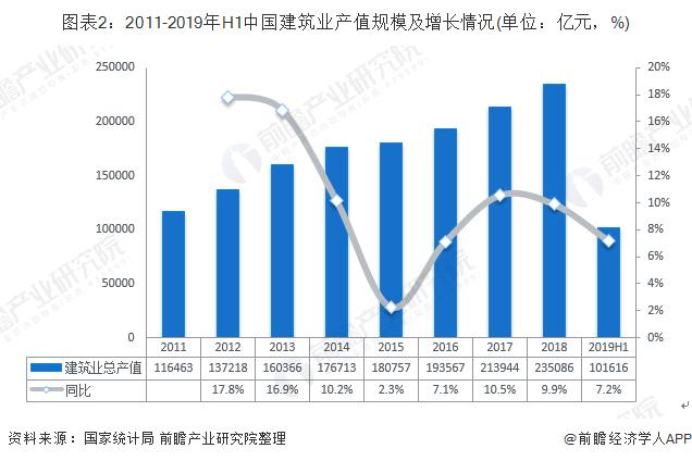 图表2:2011-2019年H1中国建筑业产值规模及增长情况(单位:亿元,%)