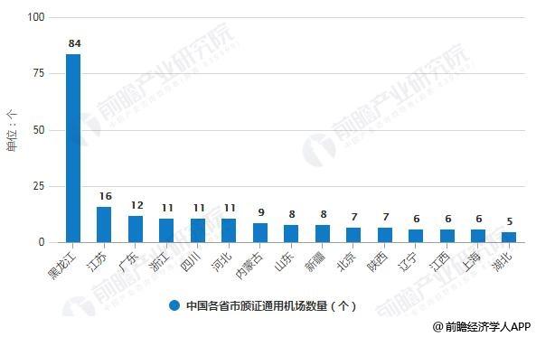 截至2019年10月12日中国各省市颁证通用机场数量统计情况