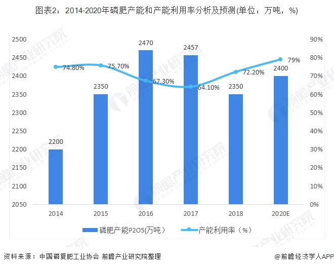图表2:2014-2020年磷肥产能和产能利用率分析及预测(单位:万吨,%)