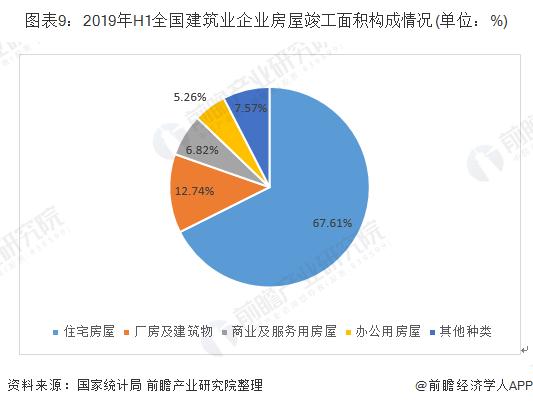图表9:2019年H1全国建筑业企业房屋竣工面积构成情况(单位:%)
