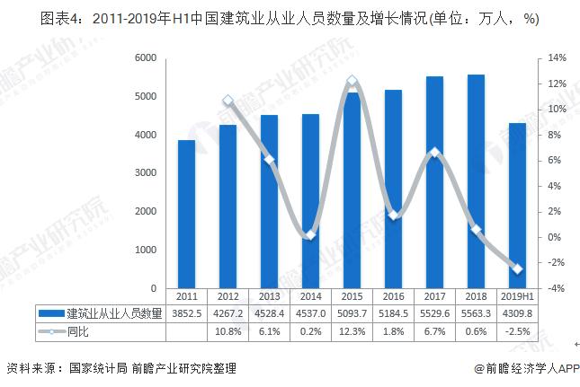 图表4:2011-2019年H1中国建筑业从业人员数量及增长情况(单位:万人,%)