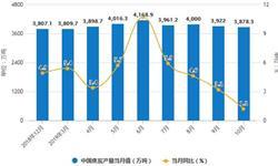 2019年前10月中国<em>焦炭</em>行业市场分析:产量超3.9亿吨 出口量超540万吨