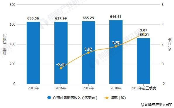 2015-2018年百事可乐销售收入统计及增长情况