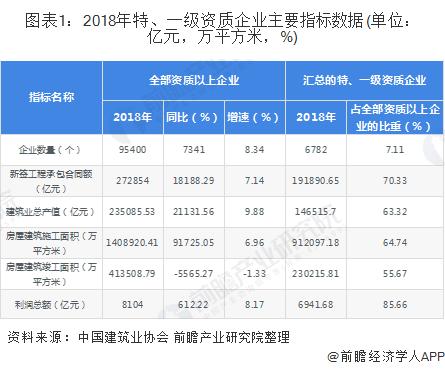 图表1:2018年特、一级资质企业主要指标数据(单位:亿元,万平方米,%)