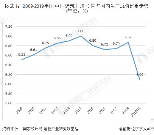 图表1:2009-2019年H1中国建筑业增加值占国内生产总值比重走势(单位:%)