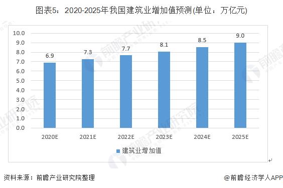 图表5:2020-2025年我国建筑业增加值预测(单位:万亿元)
