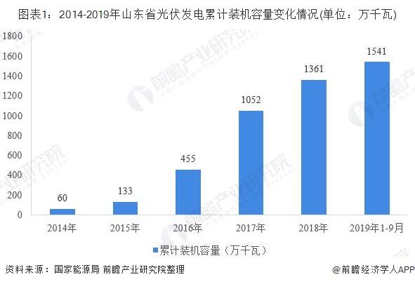 图表1:2014-2019年山东省光伏发电累计装机容量变化情况(单位:万千瓦)