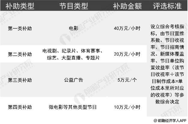 2019年广东省超高清视频产业政策补贴情况