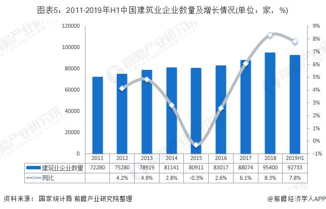 图表5:2011-2019年H1中国建筑业企业数量及增长情况(单位:家,%)