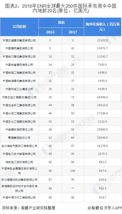 图表2:2018年ENR全球最大250件国际承包商中中国内地前20名(单位:亿美元)