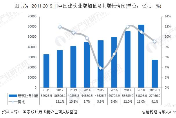 图表3:2011-2019H1中国建筑业增加值及其增长情况(单位:亿元,%)