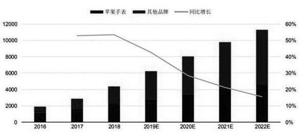 2016-2022年全球智能手表市场出货量统计及增长情况预测(单位:万块、%)