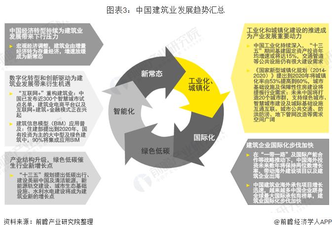 图表3:中国建筑业发展趋势汇总
