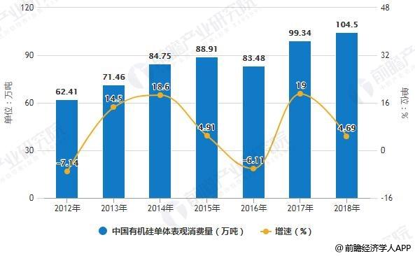 2012-2018年中国有机硅单体表观消费量统计及增长情况