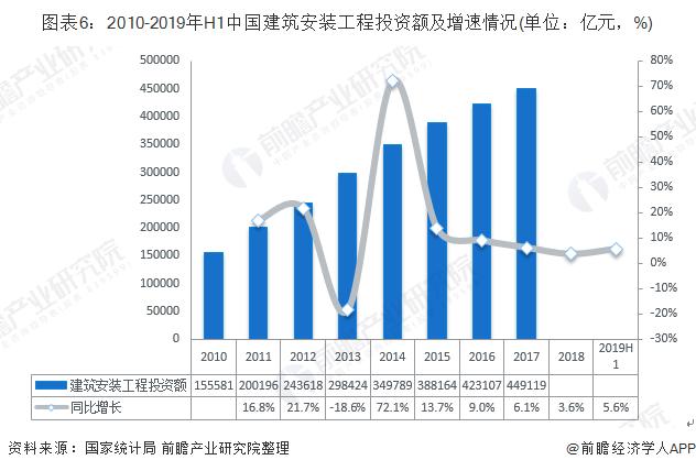 图表6:2010-2019年H1中国建筑安装工程投资额及增速情况(单位:亿元,%)