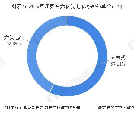 图表2:2019年江苏省光伏发电市场结构(单位:%)