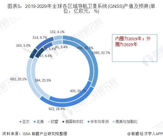 图表5:2019-2029年全球各区域导航卫星系统(GNSS)产值及预测(单位:亿欧元,%)