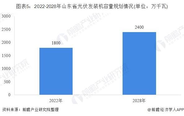 图表5:2022-2028年山东省光伏发装机容量规划情况(单位:万千瓦)