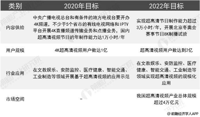 2020-2022年国家层面超高清视频产业发展规划分析情况