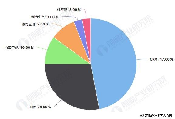 2018年中国企业级各个应用SAAS市场占比统计情况
