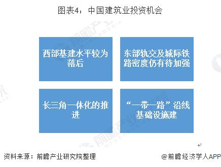 图表4:中国建筑业投资机会