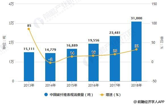 2012-2018年中国碳纤维表观消费量统计及增长情况