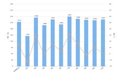 2019年11月我国<em>洗衣机</em>出口量及金额增长情况分析