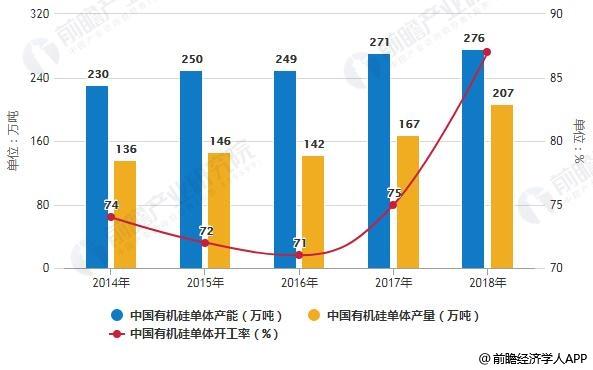 2019年中国化工新材料行业细分市场现状分析 碳纤维、石墨烯需求量快速增长