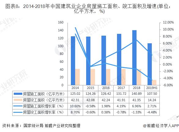 图表8:2014-2018年中国建筑业企业房屋施工面积、竣工面积及增速(单位:亿平方米,%)