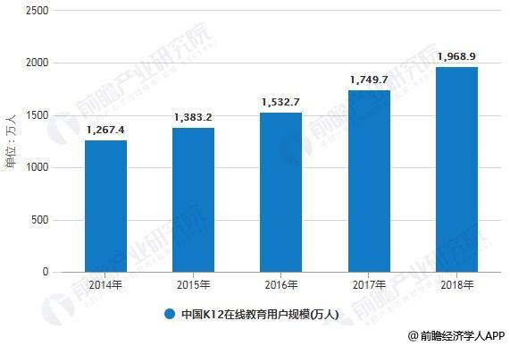 2014-2018年中国K12在线教育用户规模统计情况