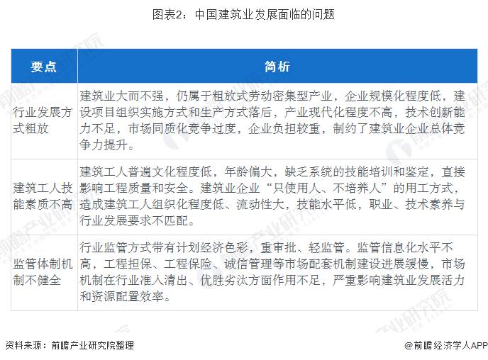 图表2:中国建筑业发展面临的问题