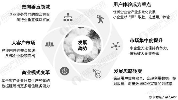 中国SAAS行业未来竞争趋势分析