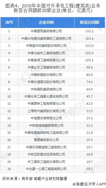 图表4:2018年中国对外承包工程(建筑类)业务新签合同额前20家企业(单位:亿美元)