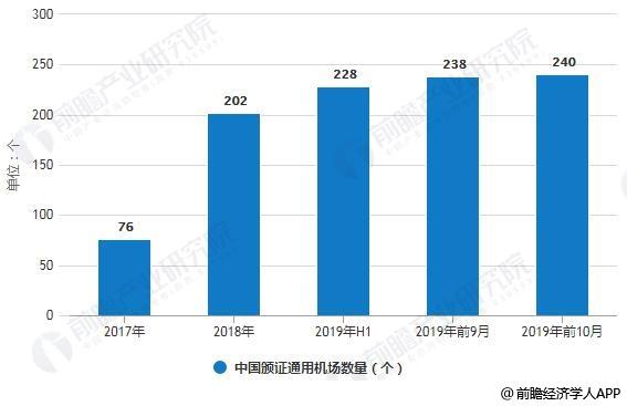 2017-2019年前10月中国颁证通用机场数量统计情况