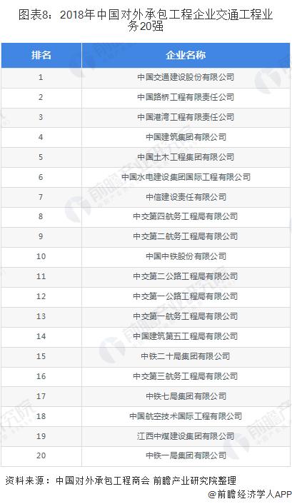 图表8:2018年中国对外承包工程企业交通工程业务20强