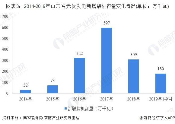 图表3:2014-2019年山东省光伏发电新增装机容量变化情况(单位:万千瓦)