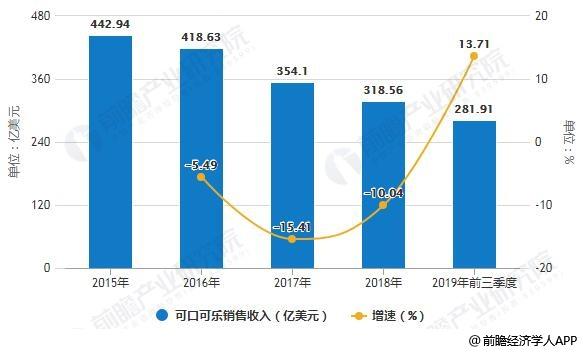 2015-2018年可口可乐销售收入统计及增长情况