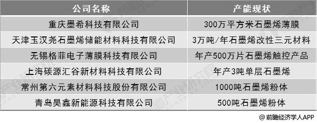 2018年中国部分石墨烯公司产能现状分析情况