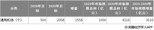 2020-2030年中国通用机场建设规模预测情况