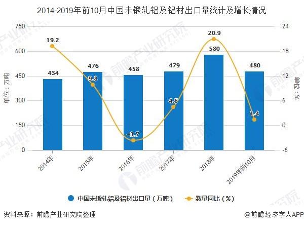 2014-2019年前10月中国未锻轧铝及铝材出口量统计及增长情况