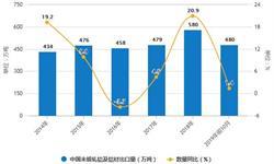2019年前10月中国<em>铝</em><em>材</em>行业市场分析:产量突破4000万吨 出口量达到480万吨