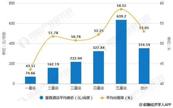 2019年H1中国各星级酒店经营平均指标统计情况