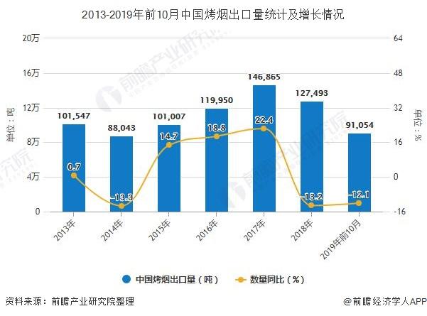 2013-2019年前10月中国烤烟出口量统计及增长情况