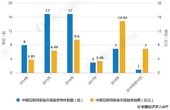 2014-2019年前10月中国互联网家装市场融资事件数量及融资规模统计情况