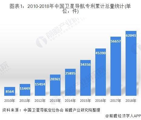 图表1:2010-2018年中国卫星导航专利累计总量统计(单位:件)