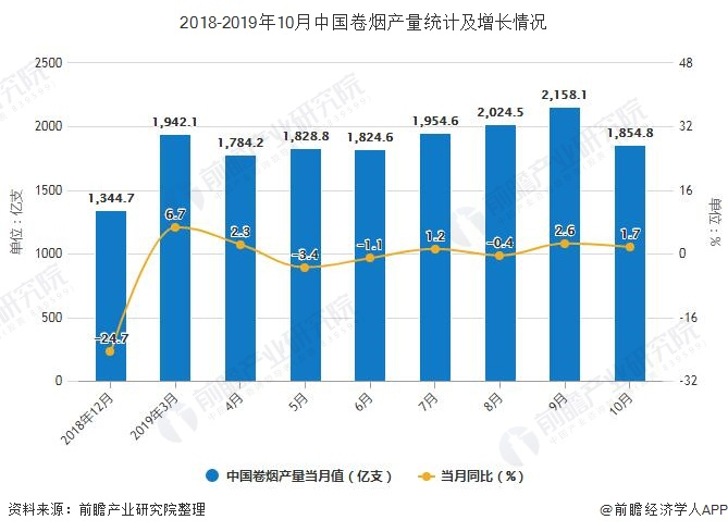 2018-2019年10月中国卷烟产量统计及增长情况