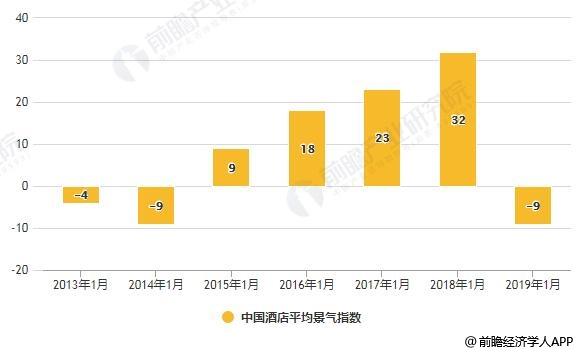 2013-2019年1月中国酒店平均景气指数变化情况