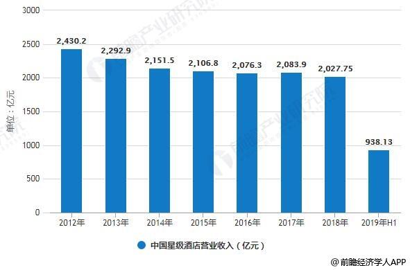 2012-2019年H1中国星级酒店营业收入统计情况