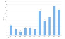 2019年1-11月我国<em>氧化铝</em>进口数量及金额均价分析